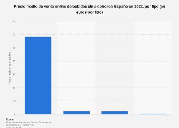 Ecommerce: precio medio de venta de bebidas sin alcohol por tipo en España 2016