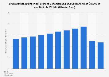Bruttowertschöpfung der Branche Beherbergung und Gastronomie in Österreich bis 2018
