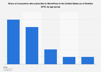 MoviePass subscribers in the U.S. 2018, by age group