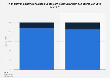 Anteil der Käufer von Smartwatches nach Geschlecht in der Schweiz bis 2017