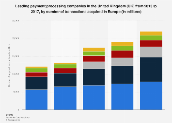 Leading acquirers in the United Kingdom, by number of transactions acquired