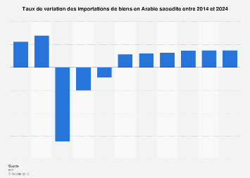 Arabie Saoudite : taux de variation des importations de biens 2014-2024