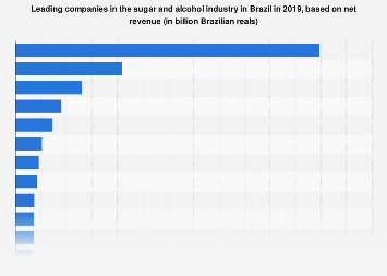 Brazil: leading companies in the sugar & alcohol sector 2017, by revenue