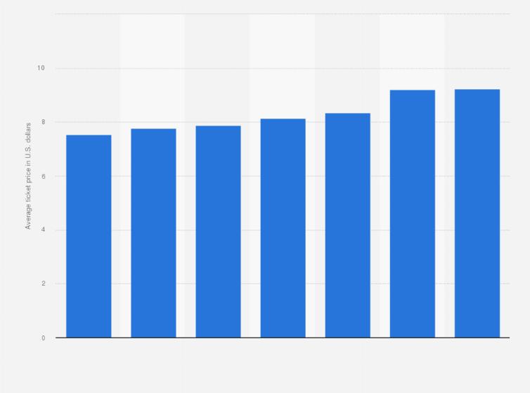 Cinemark: average ticket price U S  2018   Statista