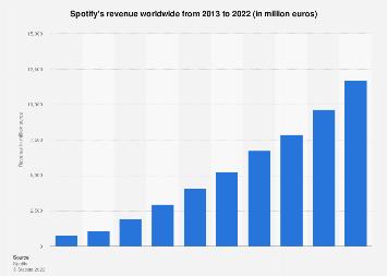 Spotify revenue 2013-2017
