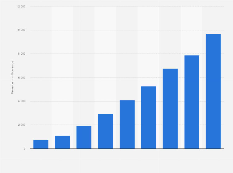 Spotify revenue 2013-2018 | Statista