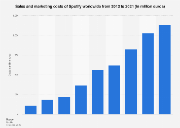 Spotify sales and marketing costs worldwide 2018   Statista
