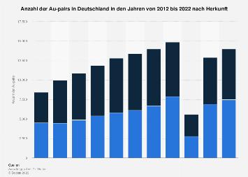 Anzahl der Au-pairs in Deutschland nach Herkunft bis 2017