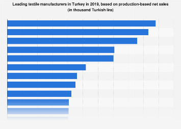 Leading textile manufacturers ranked by production-based sales in Turkey 2016
