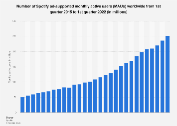 Spotify's ad-supported monthly active users 2015-2017