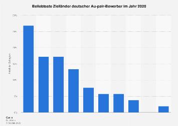 Umfrage zu den beliebtesten Ländern deutscher Au-pairs 2017