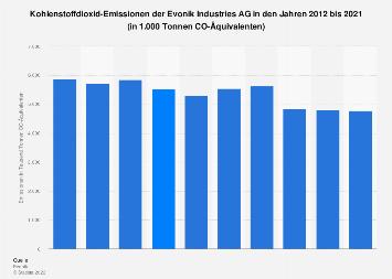 CO2 - Emissionen der Evonik Industries AG bis 2017