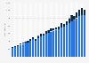 Spotify's quarterly revenue 2016-2018, by segment