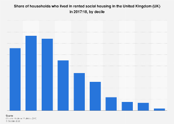 Share of households who lived in rented social housing, in the UK, by decile 2018