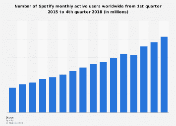 Spotify's monthly active users 2015-2017