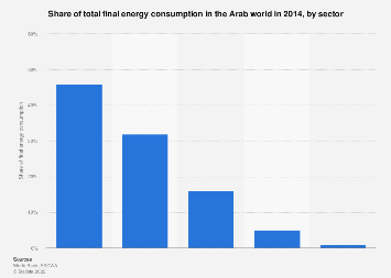 Share of total final energy consumption in the Arab world by sector in 2014