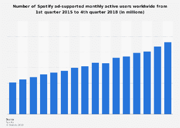 Spotify's ad-supported monthly active users 2015-2018
