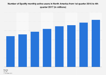Spotify's monthly active users in North America 2016-2017