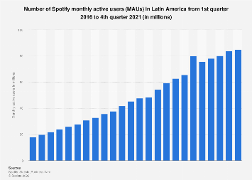 Spotify's monthly active users in Latin America 2016-2019