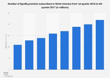 Spotify's premium subscribers in North America 2016-2017