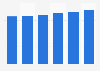 Voitures d'occasion B2C : montant du prix moyen en France 2012-2017
