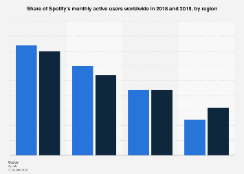 Spotify's share of monthly active users 2018, by region