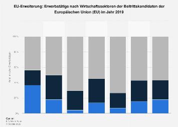 Erwerbstätige nach Wirtschaftssektoren der EU-Beitrittskandidaten 2018
