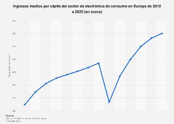Electrónica de consumo: facturación per cápita Europa 2010-2021