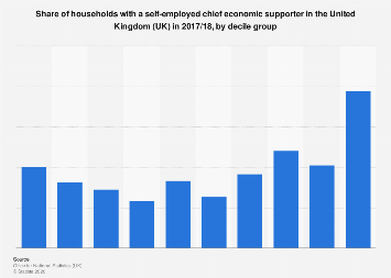 Share of households with self-employed chief breadwinner, by decile UK 2017