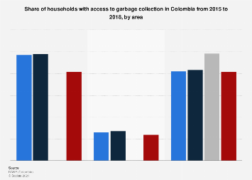 Colombia: garbage collection household penetration 2015-2018, by area