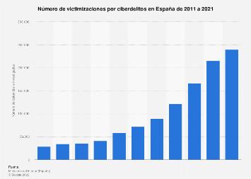 Cibercrimen: número de victimizaciones España 2011-2017