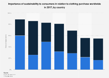 Importance of sustainability to global consumers when buying apparel in 2017