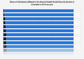 Colombia: affiliates to the General Health Social Security 2018, by area