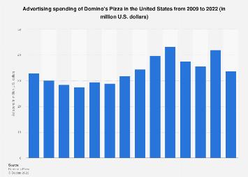 Domino's Pizza advertising spending 2009-2017