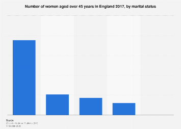 Number of women aged over 45 years in England 2016, by marital status