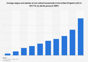 Average wages and salaries of non-retired households in the UK 2017, by decile