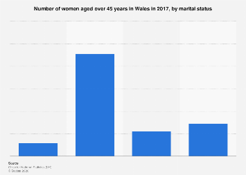 Number of women aged over 45 years in Wales 2016, by marital status