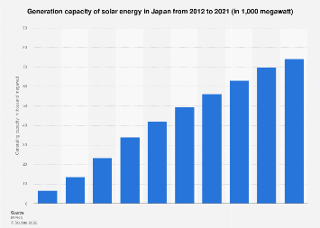 Generating capacity of solar energy Japan FY 2007-2016