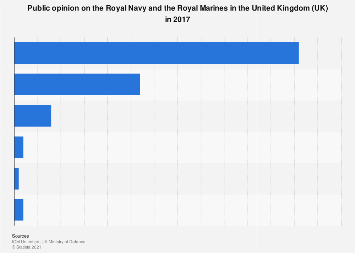 Public reputation of the Royal Navy and Royal Marines in the UK 2017
