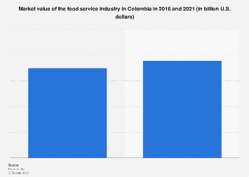 Colombia: food service revenue 2016 and 2021