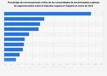 Cuota de conversaciones online sobre el veganismo por supermercado España 2018