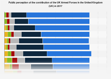 Public perception on contribution of the Armed Forces in the UK 2017