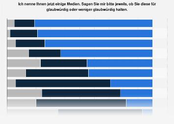 Umfrage zur Glaubwürdigkeit einzelner Medien in Deutschland 2018