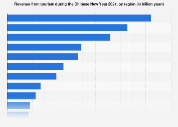 Revenue from tourism during Chinese Spring Festival 2018, by region