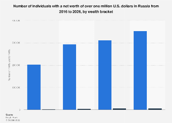 Number of HNWI's, UHNWI's and billionaires in Russia 2013-2023