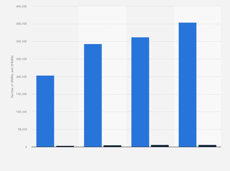 Number of HNWIs UHNWIs Russia 2013-2023   Statista