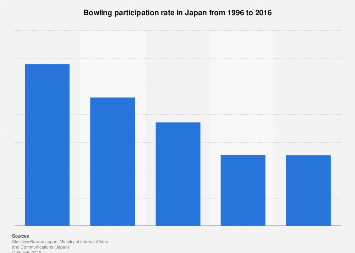 Rate of Japanese bowling in Japan 1996-2016