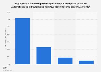Gefährdete Arbeitsplätze durch Automatisierung nach Qualifizierungsgrad bis 2025