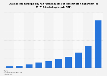 Average income tax paid by of non-retired households UK in 2016/2017, by decile