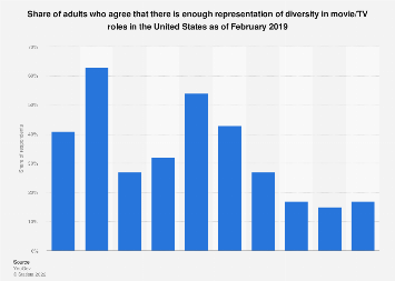 Public opinion on diversity in movies/TV in the U.S. 2019